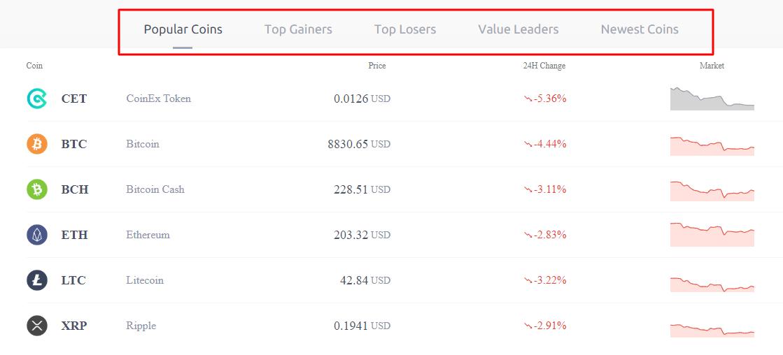 coinex exchange crypto coin list