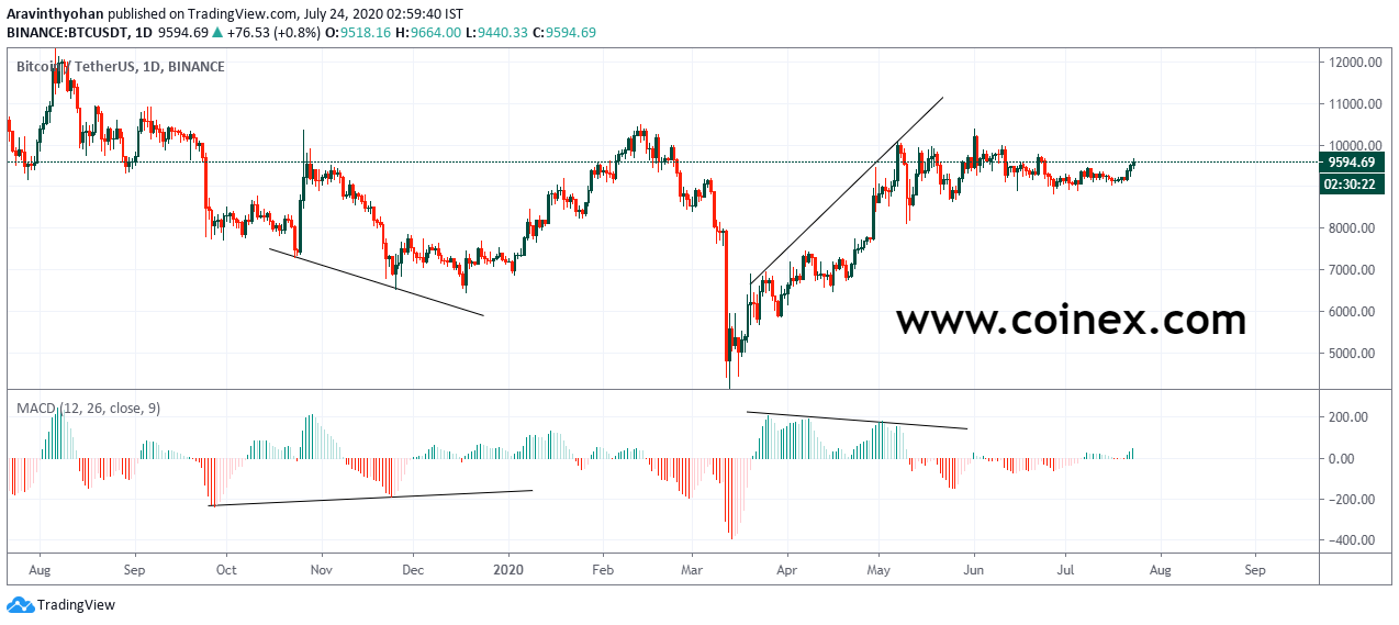 MACD DIVERGENCE IN TAMIL